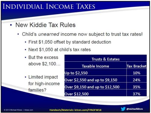 Trust and Estate Kiddie Tax Rates