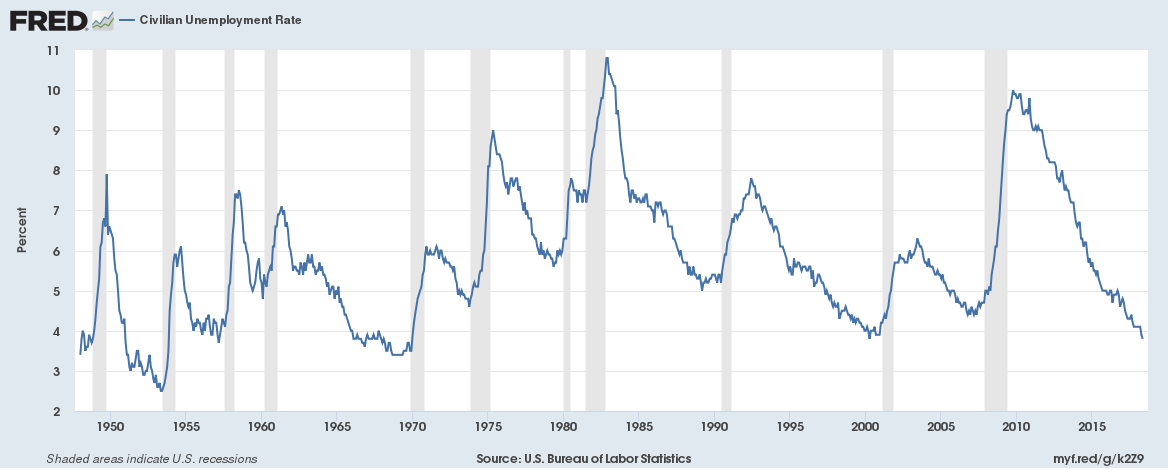 6-3-18 Unemployment Rate Fred