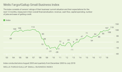 8-15-18 Gallup Small Business Optimism