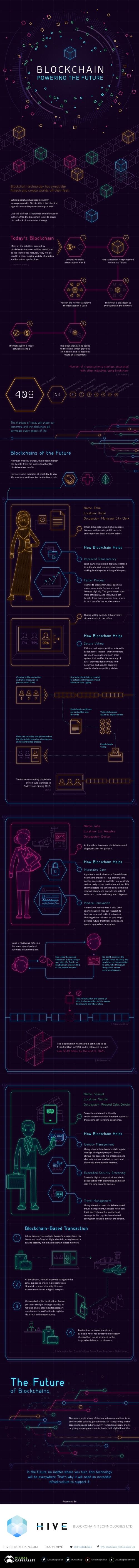 blockchain-powering-the-future