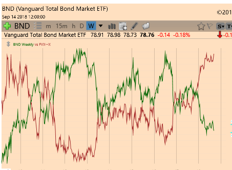 bond index V Interest Rates