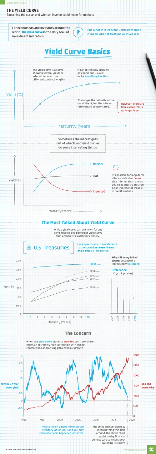 explaining-yield-curve