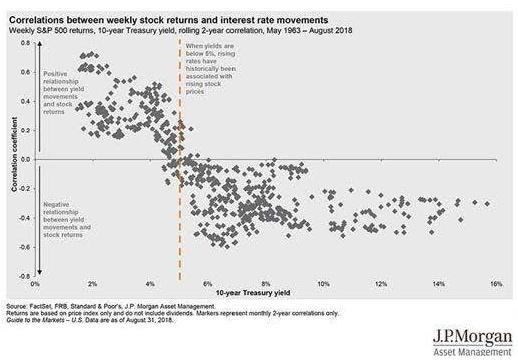 JPMorgan Rate Level for Slowdown