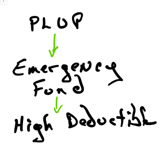 PLUP graph