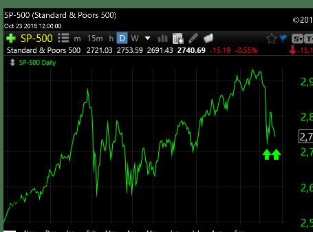 10-20-18 SP 500 retest Chart