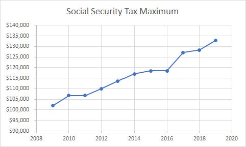 2019 SS Tax max and 10 year history
