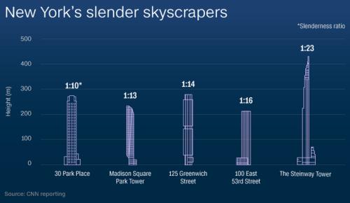 slender-nyc-skyscrapers