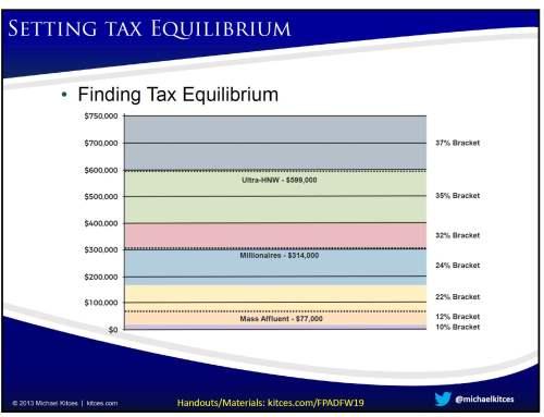 Tax Bracket Chart