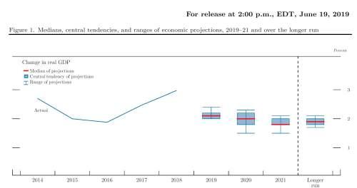 6-19-19 GDP Estimate FOMC