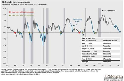 JPMorgan Inverted Yield Curve History