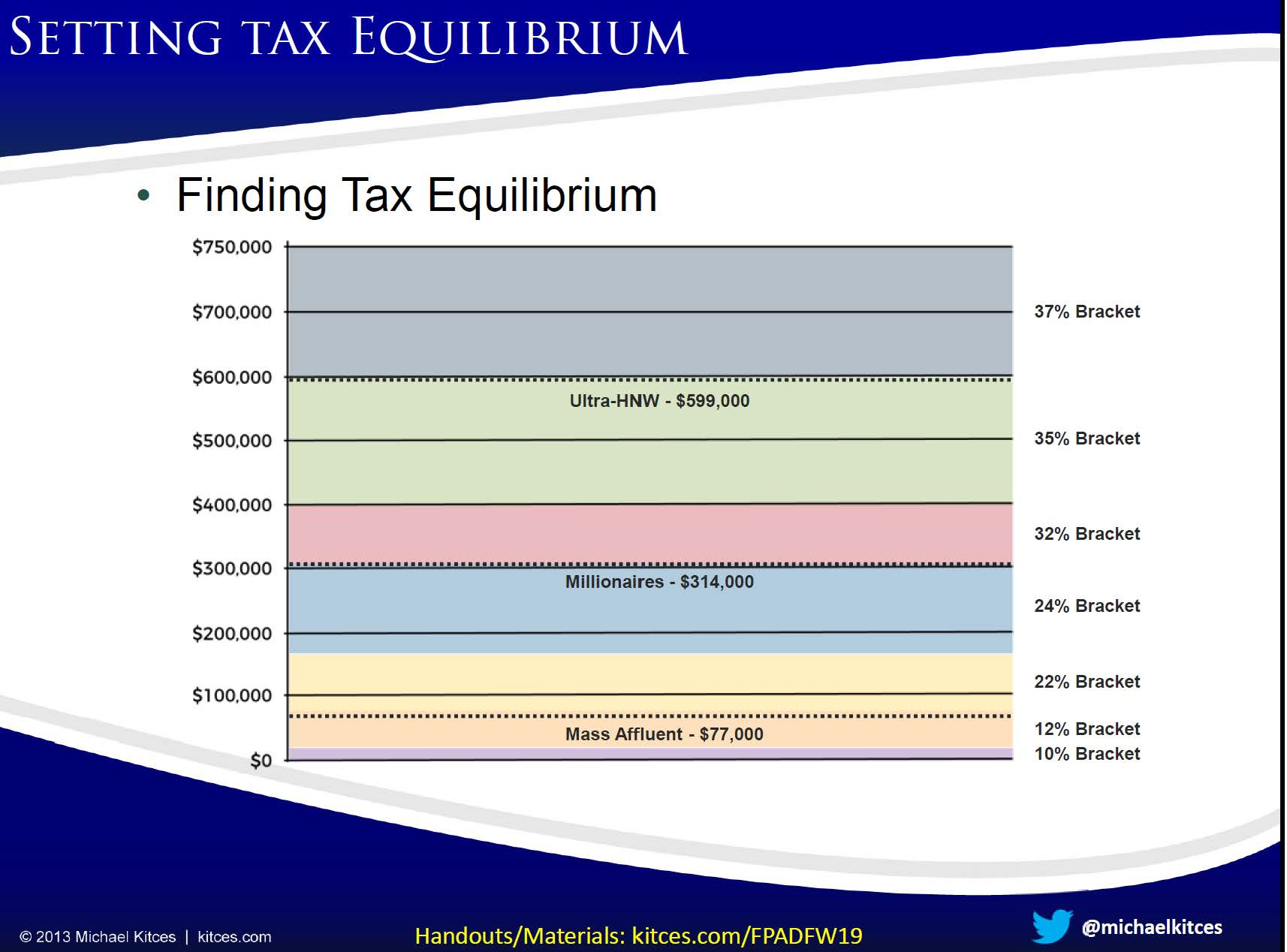 Tax Bracket Graph