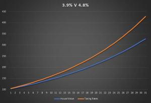 3.9 V 4.8 House Growth Versus Tax Growth