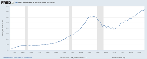 Case Shiller Average Home Price 1987 to 2019