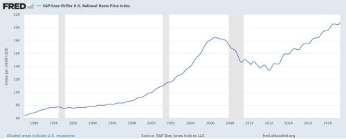 Case Shiller Average Home Price 1987 to 2019