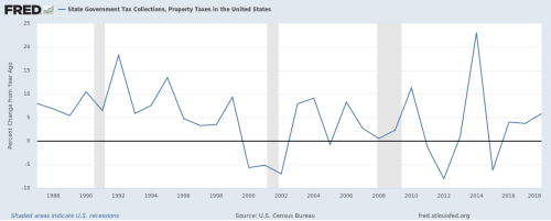 US State and Local Property Tax Percentage Increase 1987 to 2018