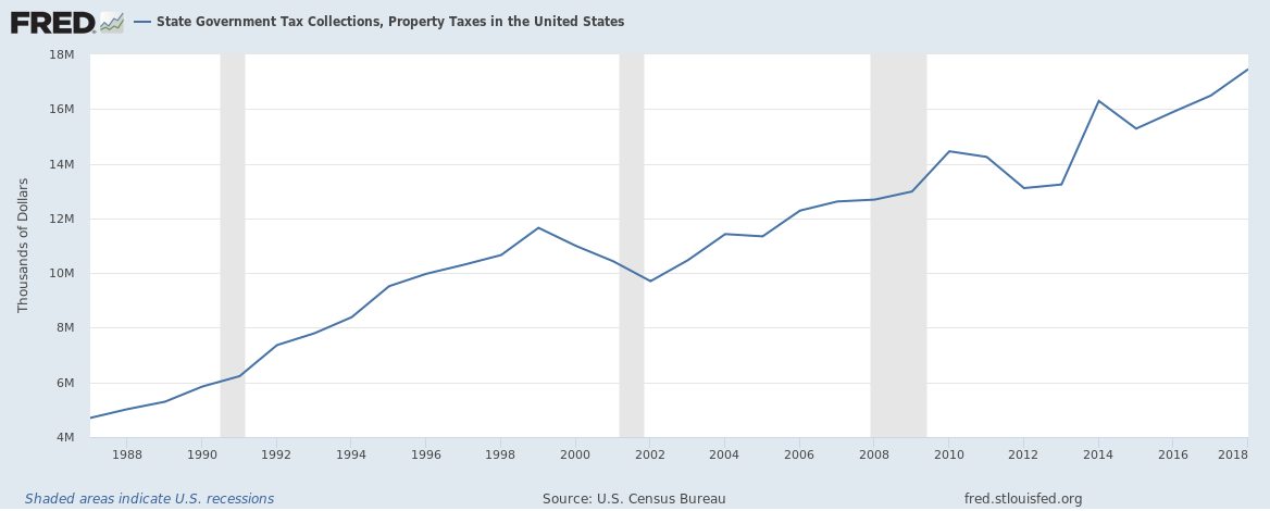 US State Local Property Taxes 1988 to 2018