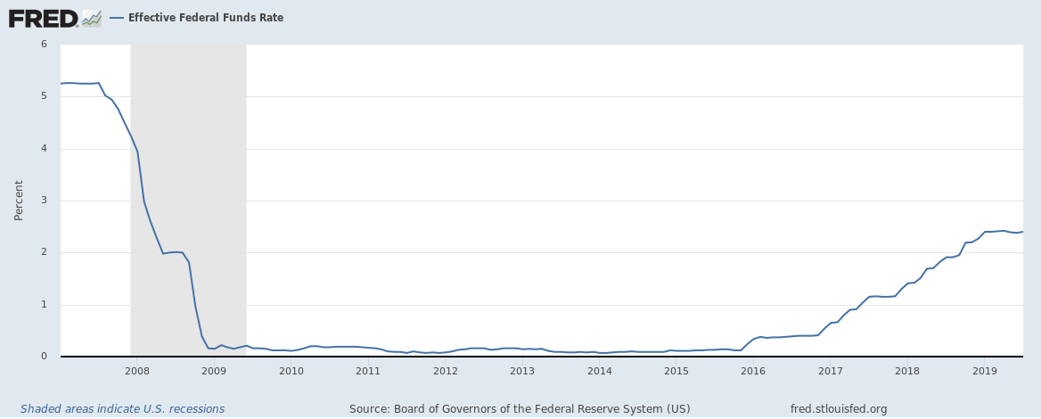 8-1-19 FOMC FED funds rate