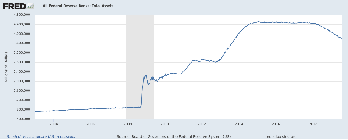 8-1-19 Total Bank Assets