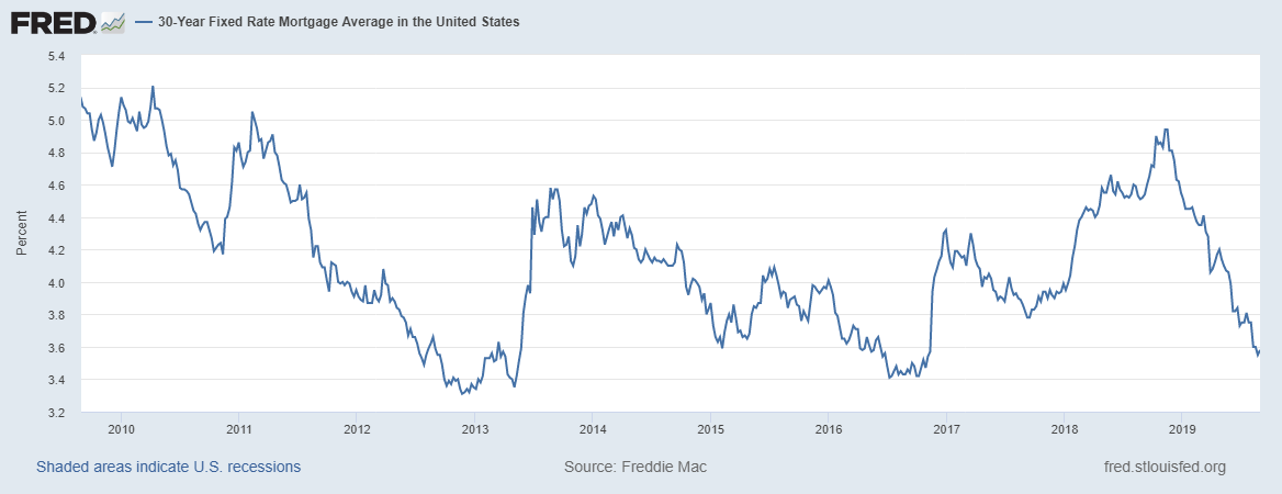 30 Year US Avg Mortgage Rate
