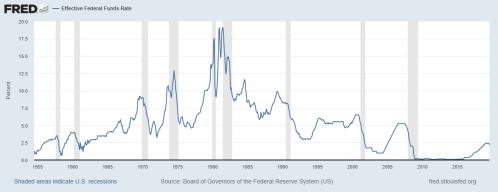 FOMC MAX RAte