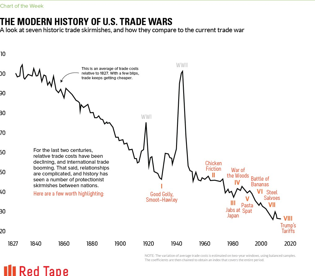 us-trade-wars-history Cropped