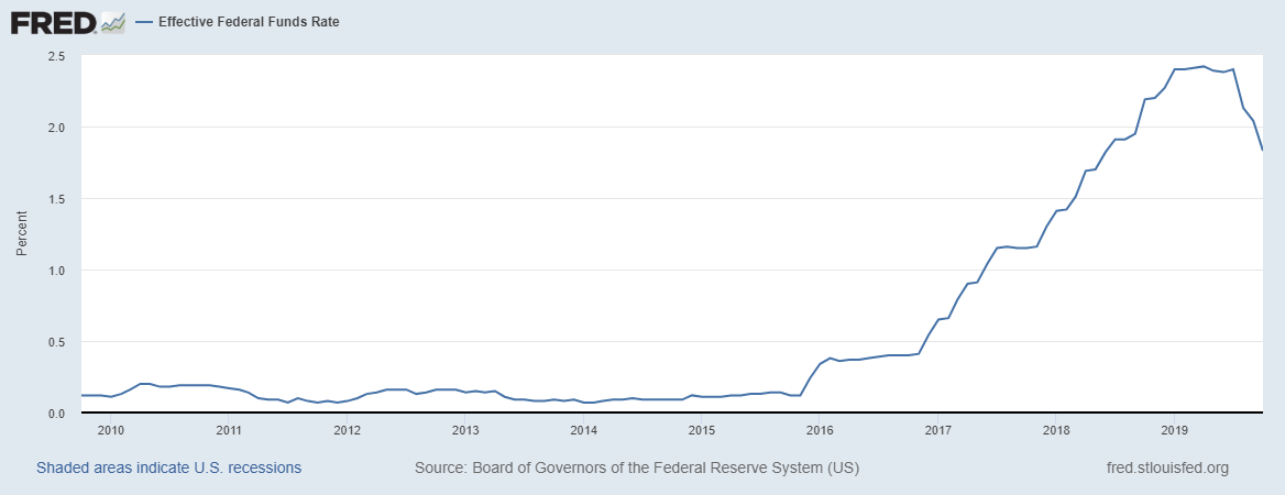 11-2-19 Fed Funds Rates