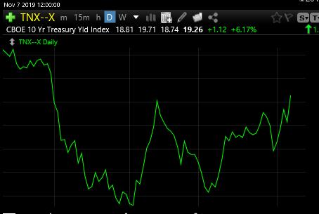 11-7-19 Ten Year Treasury Update