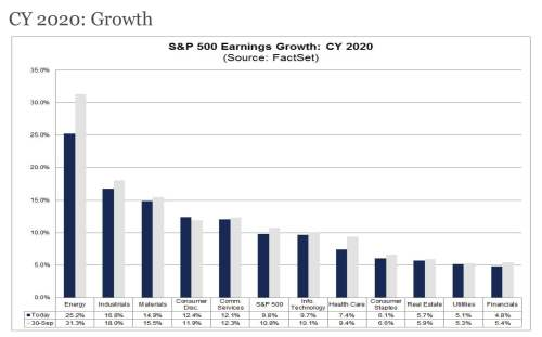 11-9-19 Earnings Growth for 2020 by Sector - Forecast