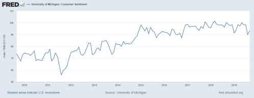 9-2019 U of Michigan Sentiment 10 years