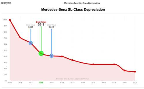Benz Depreciation chart