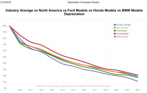Depreciation Comparison Studies