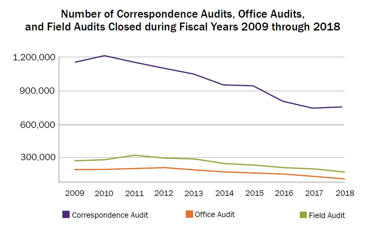 09-18 number of returns audited IRS advocacy