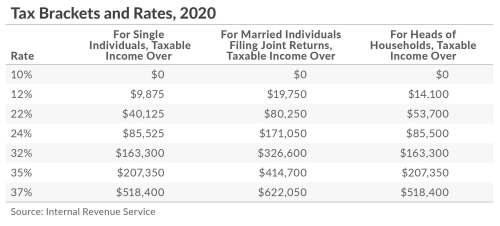 2020 Federal Tax Brackets