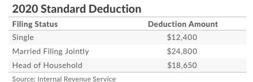 2020 Federal Tax Standard Deductions