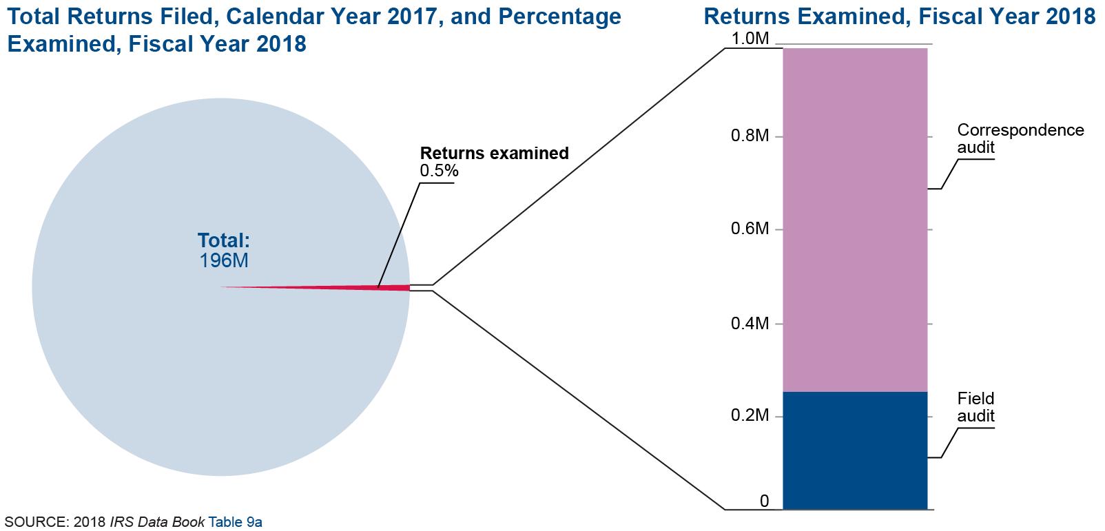 TaxAudit 2018 stats