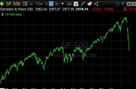 2-27-20 S&P 500