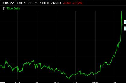 2-7-20 Tesla Graph