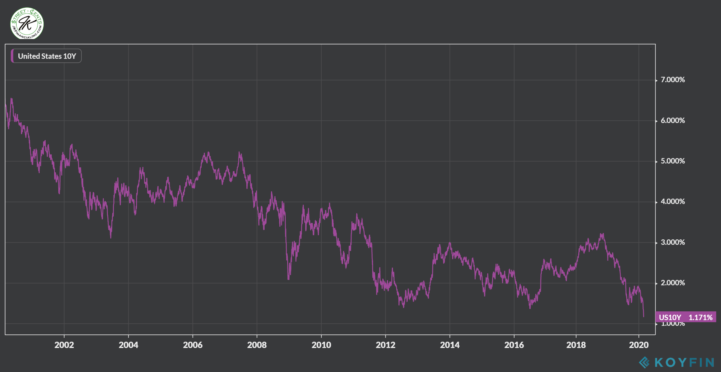 3-1-20 Treasury 10 year all time low