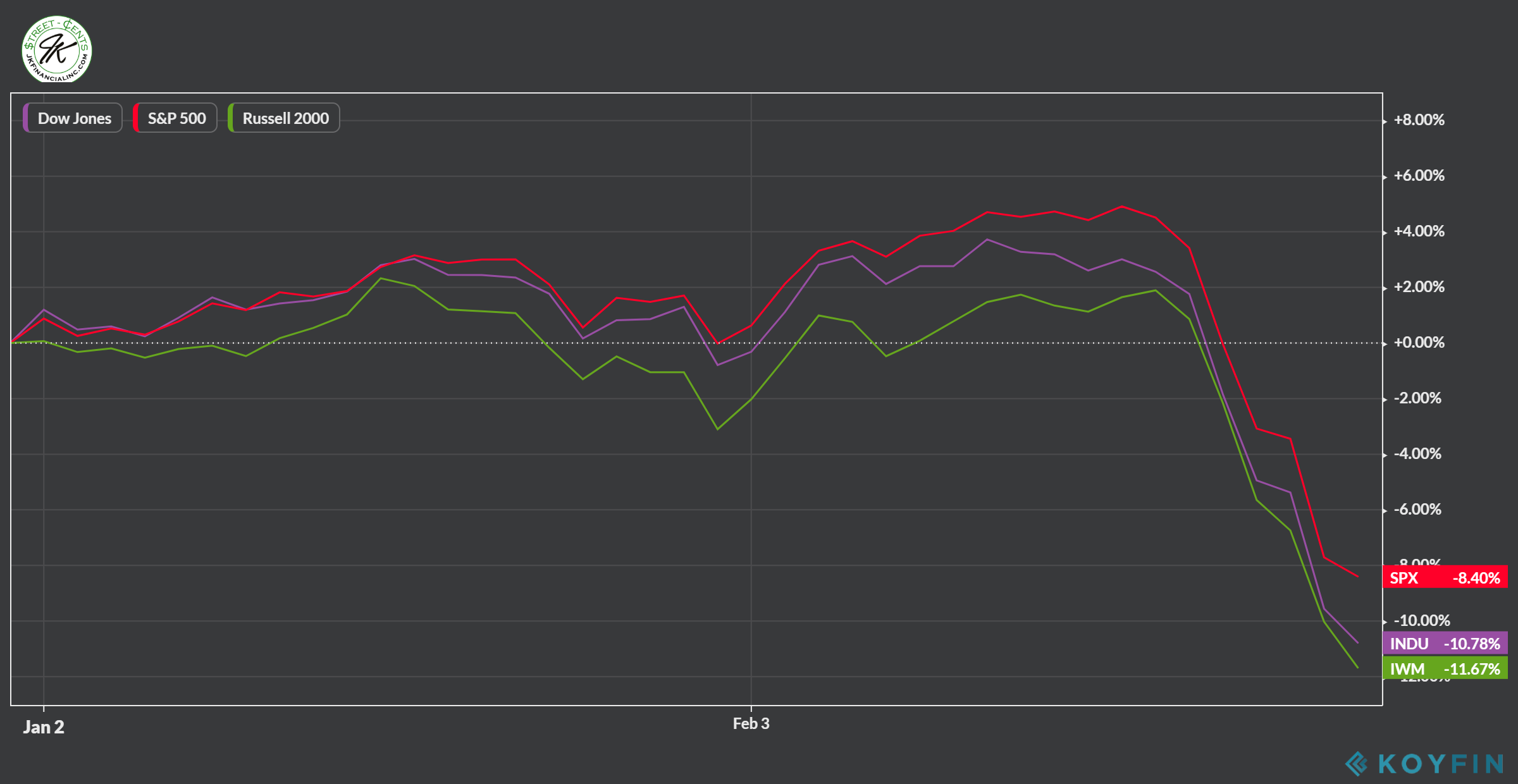 3-1-20 YTD Index Returns