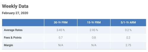 2-27-20 Freddie Mac Avg Rates