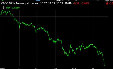 3-2-20 Chart of 10 year Treasury