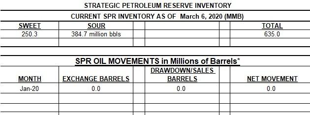 3-6-20 SPR Current Inventory