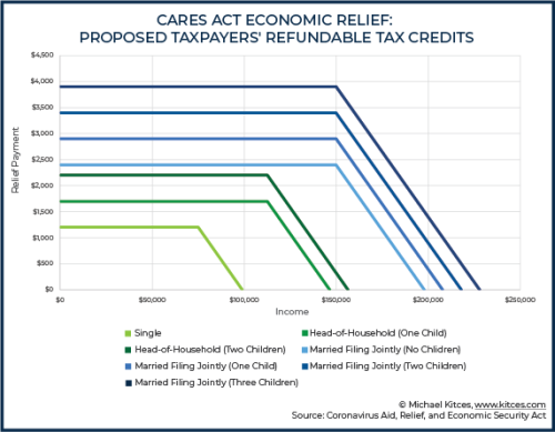 CARES-Act-Economic-Relief-Proposed-Taxpayers-Refundable-Tax-Credits