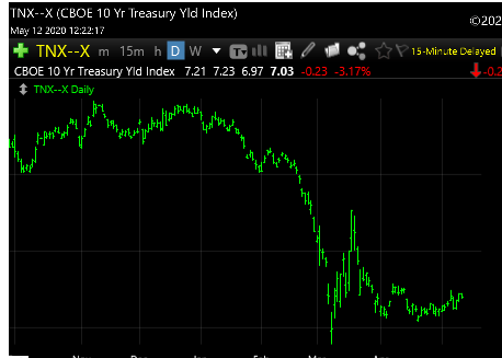 5-12-20 Treasury 10 Year Yield
