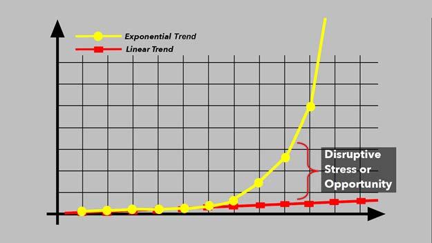 Exponential V Linear