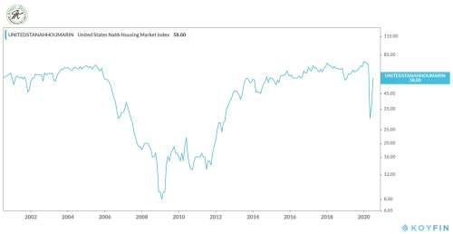 7-16-20 NAHB Homebuilders index 20 years