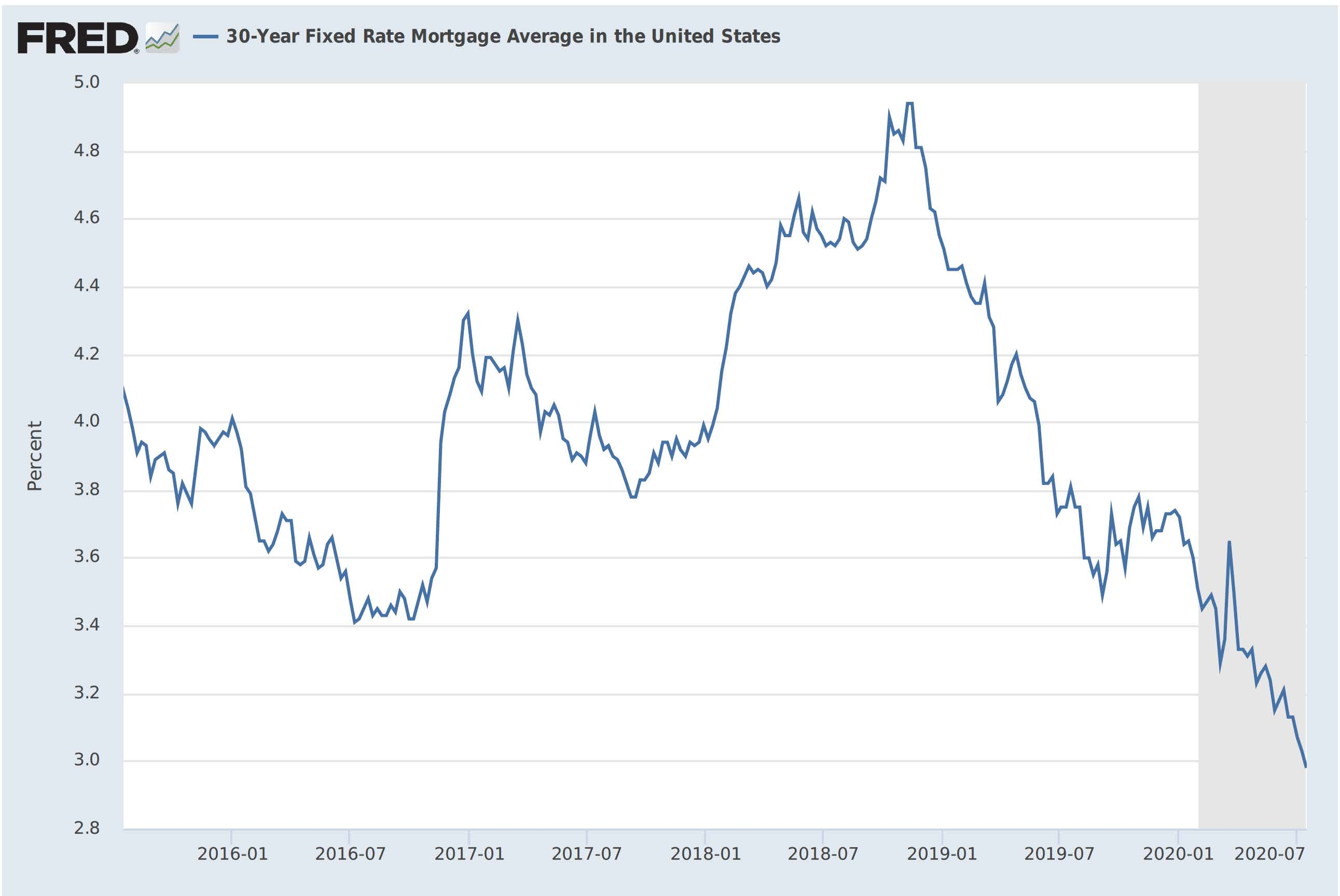 7-17-20 Fixerd 30 year mortgage rate average