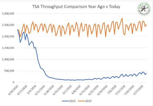 8-1-20 TSA Throughput V year ago