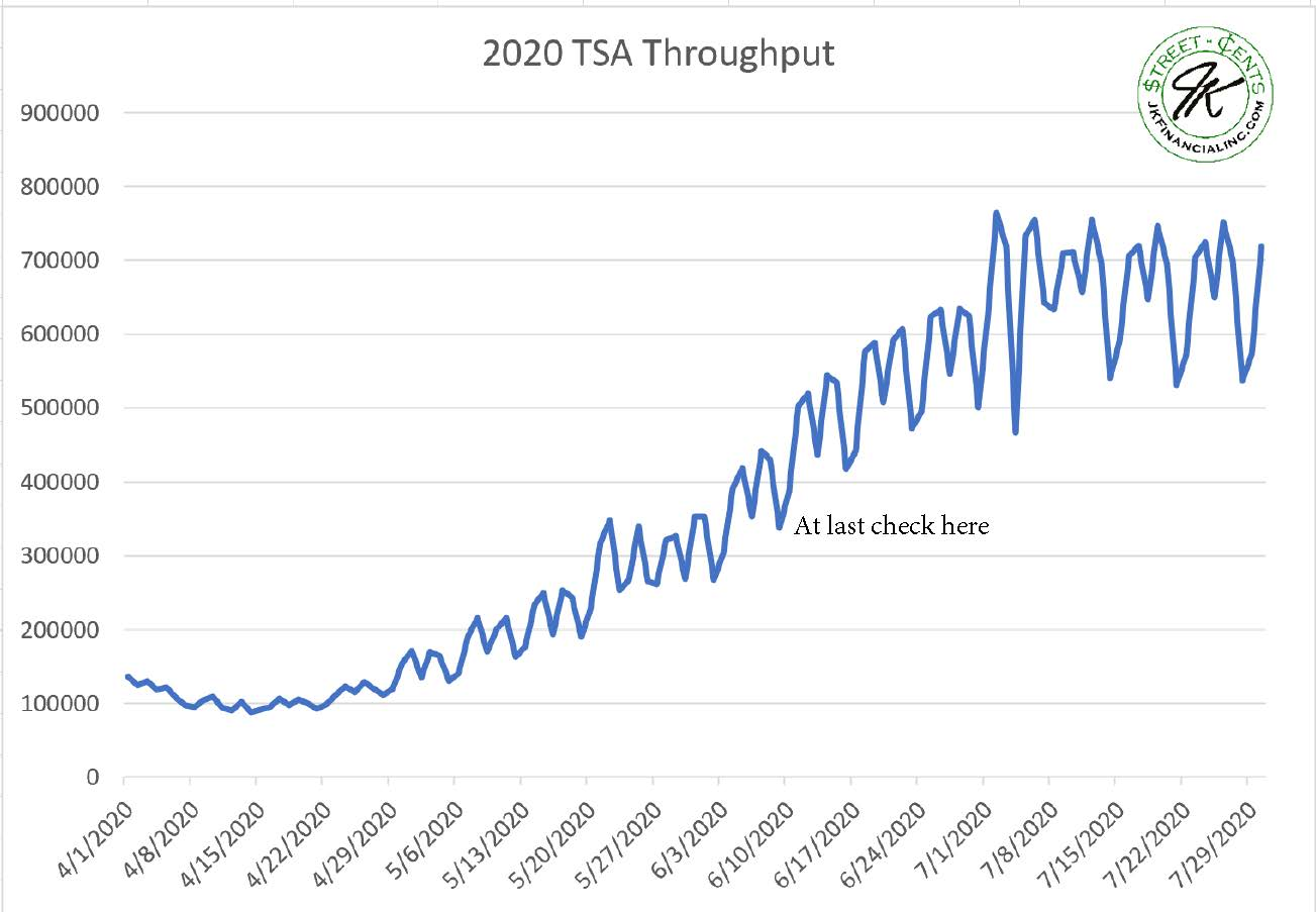 8-1-20 TSA Throughput w logo