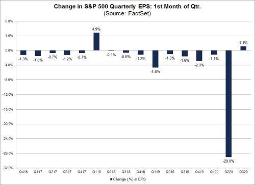 8-3-20 Fact Set Earnings estimates